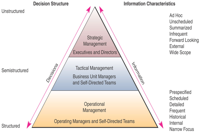 Technology Management Decisions: Information Systems